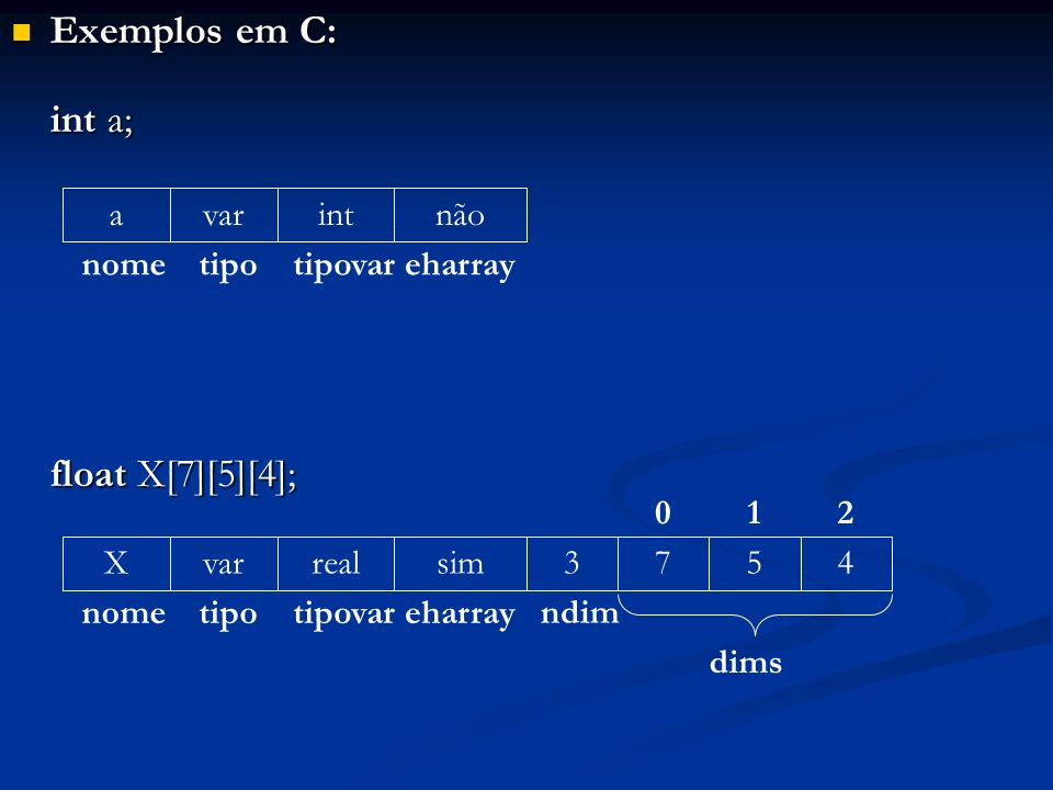 Exemplos em C: int a; float X[7][5][4]; a nome var tipo int tipovar
